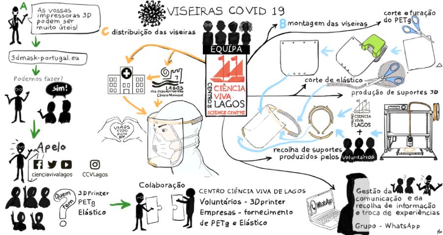 Infografia_Viseiras